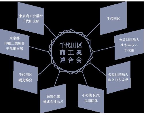 千代田区商工業連合会